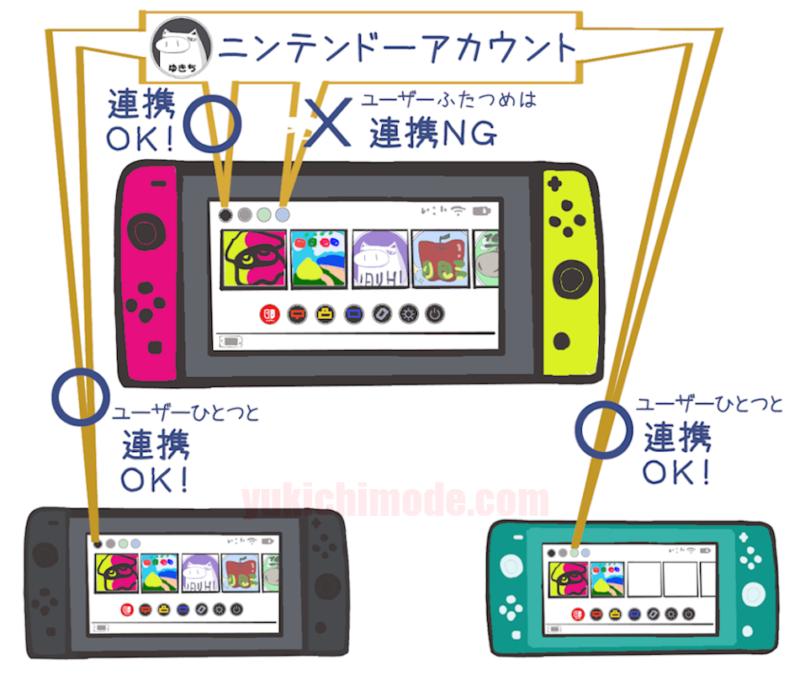 アカウント 連携 ニンテンドー は と と 【Nintendo Switch】ニンテンドーアカウントを連携する方法・手順